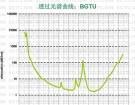 近红外广域光谱应用石英光纤